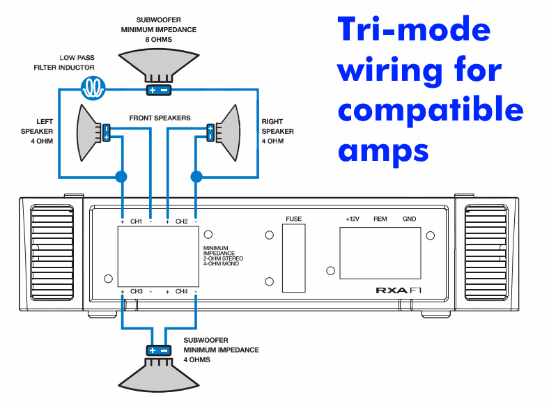 Diagram showing a car amplifier with tri-mode wiring connections